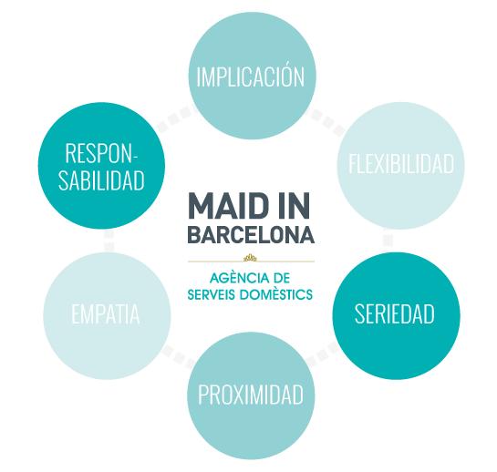 valores en maid in Barcelona